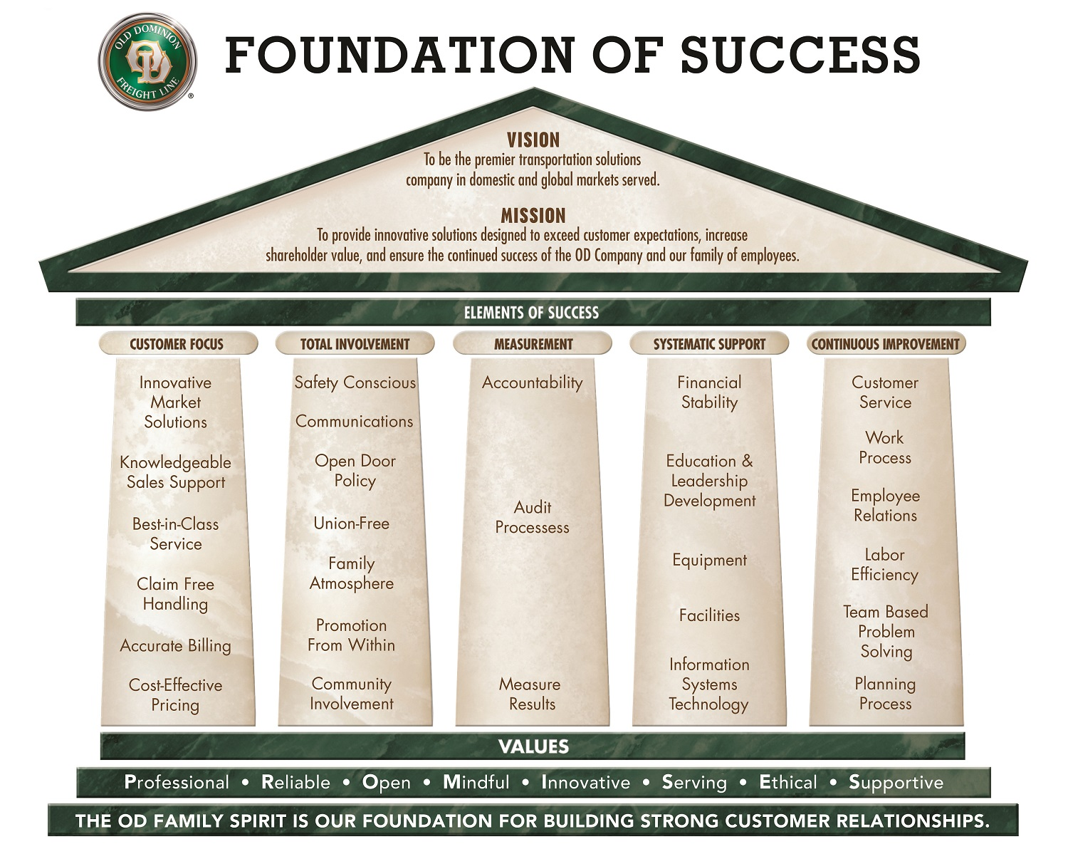 Old Dominion Foundation of Success Model